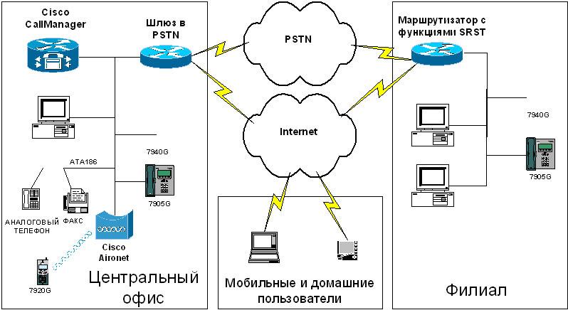 Cхема системы корпоративной IP-телефонии на основе Cisco CallManager.
