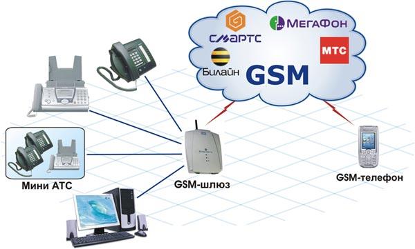 Подключив GSM-шлюз к корпоративной АТС, стационарному телефону, факсу и даже компьютеру, Ваша организация откроет...